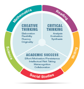 Integrated Learning Graphic