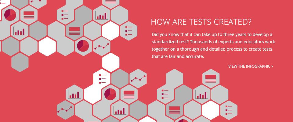 How are Tests Created?: