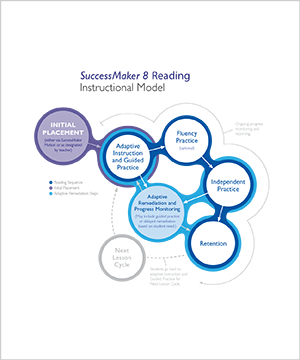 SuccessMaker 8 Reading Instructional Model