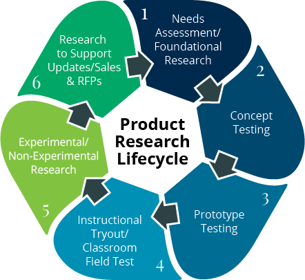 Product Research Lifestyle