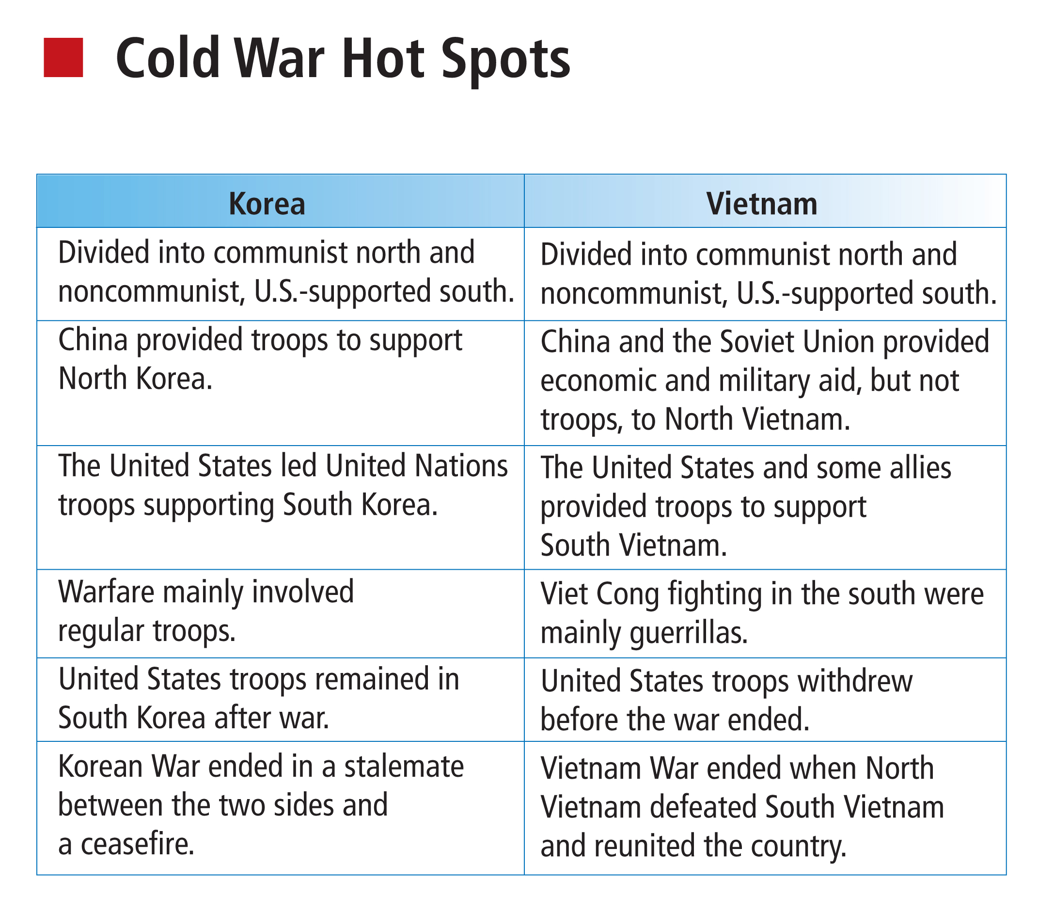 Cold War Chart Contrasting Systems · Cold War