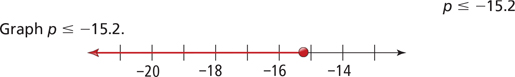 Shaded Number Line a Number Line Shaded to The