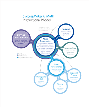 SuccessMaker 8 Math Instructional Model