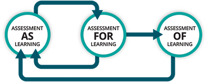 Assessment as an Integral Part of Learning