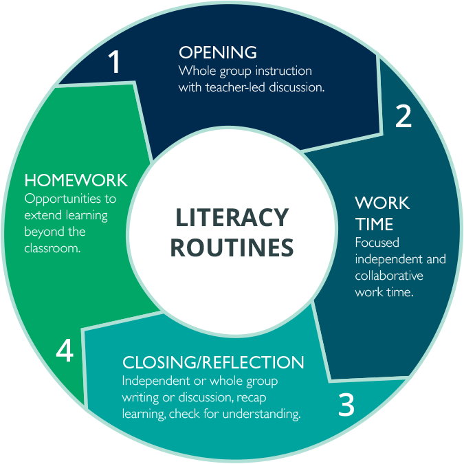 Literacy Routines