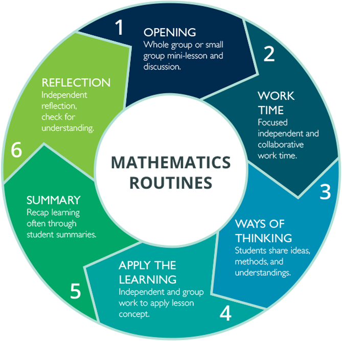 Mathematics Routines