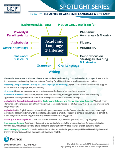 SIOP Practice & Application Bookmark