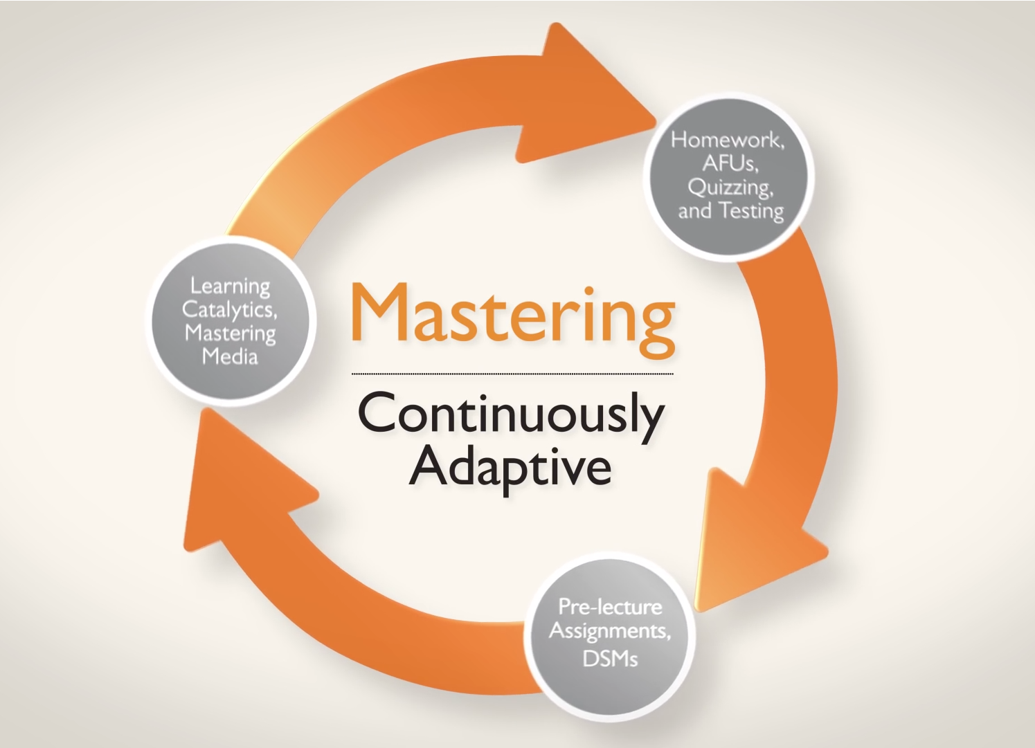 Mastering - Continuously Adaptive Cycle